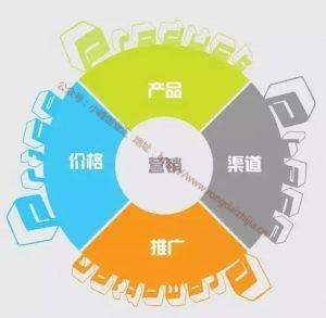 营销与IT技术的结合,开启营销新时代_小峰创业汇