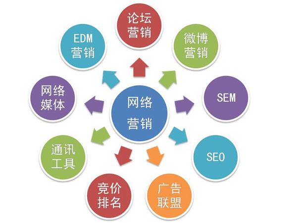 做互联网项目,这几点营销知识助你快速赚到钱